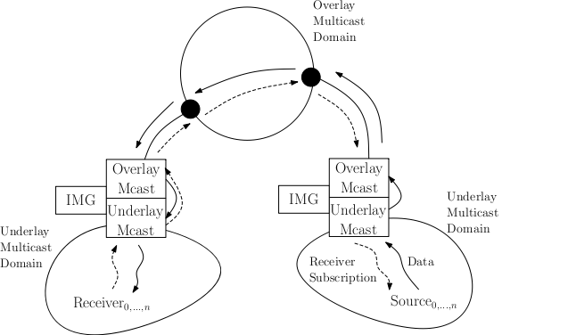 Architectural view of multicast scenarios with IMGs interconnecting end-system domains