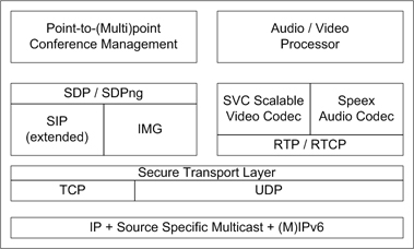 mobile vcoip stack